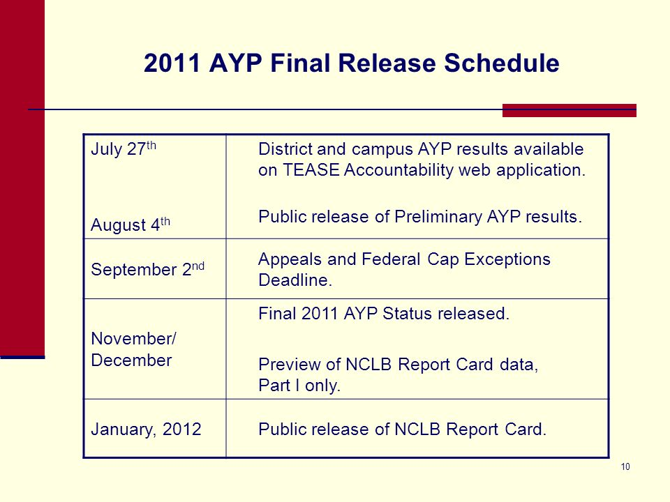 10 2011 AYP Final Release Schedule July 27 th August 4 th District and campus AYP results available on TEASE Accountability web application. Public re