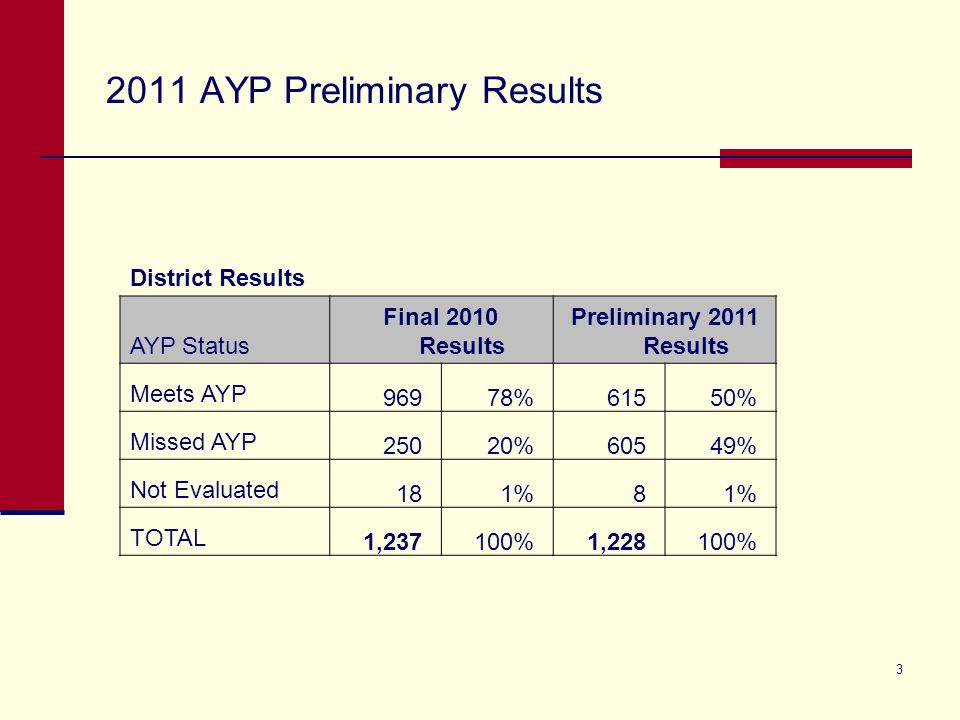 3 2011 AYP Preliminary Results District Results AYP Status Final 2010 Results Preliminary 2011 Results Meets AYP 96978%61550% Missed AYP 25020%60549%