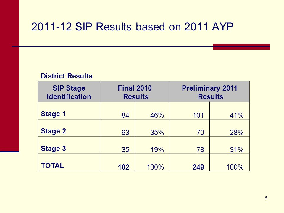 5 2011-12 SIP Results based on 2011 AYP District Results SIP Stage Identification Final 2010 Results Preliminary 2011 Results Stage 1 8446%10141% Stag