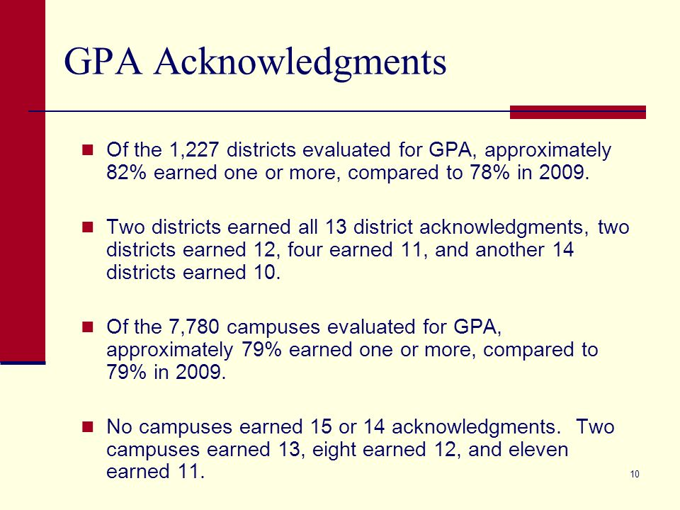 10 GPA Acknowledgments Of the 1,227 districts evaluated for GPA, approximately 82% earned one or more, compared to 78% in 2009.