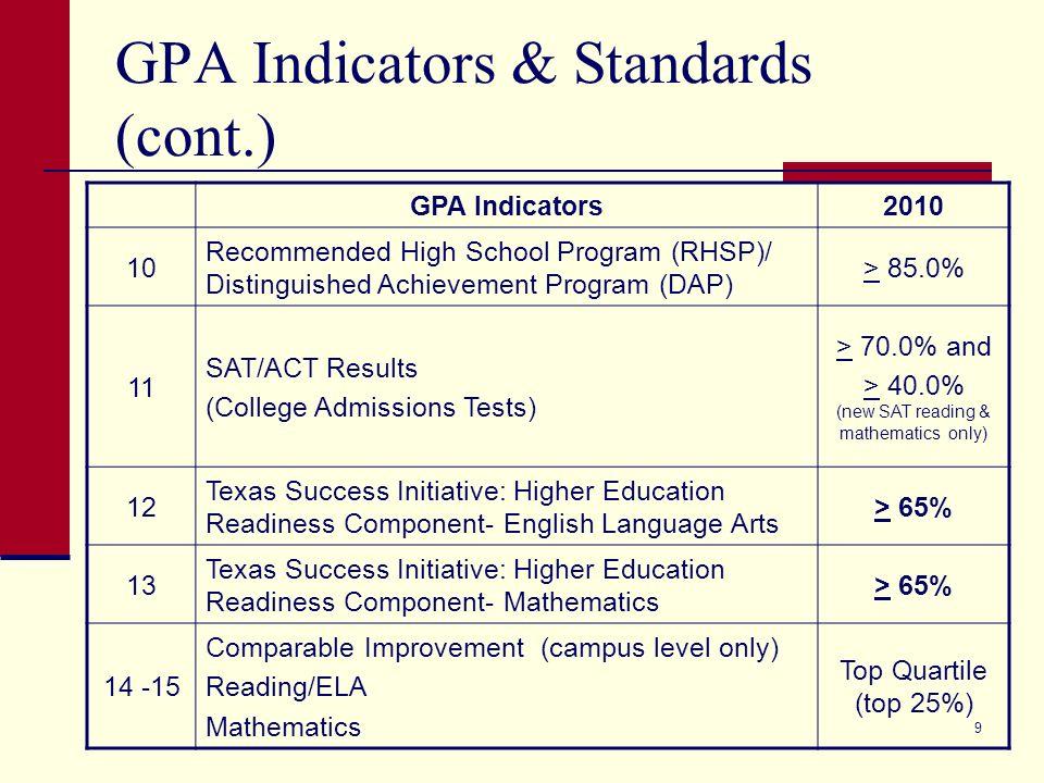 9 GPA Indicators & Standards (cont.) GPA Indicators2010 10 Recommended High School Program (RHSP)/ Distinguished Achievement Program (DAP) > 85.0% 11