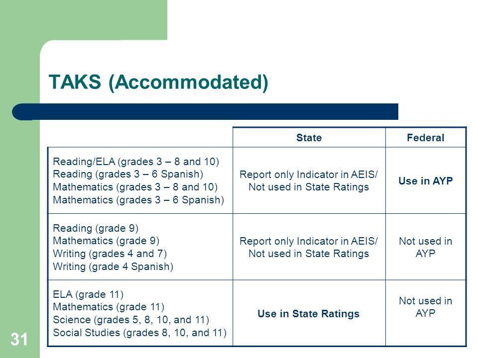 31 TAKS (Accommodated) StateFederal Reading/ELA (grades 3 – 8 and 10) Reading (grades 3 – 6 Spanish) Mathematics (grades 3 – 8 and 10) Mathematics (grades 3 – 6 Spanish) Report only Indicator in AEIS/ Not used in State Ratings Use in AYP Reading (grade 9) Mathematics (grade 9) Writing (grades 4 and 7) Writing (grade 4 Spanish) Report only Indicator in AEIS/ Not used in State Ratings Not used in AYP ELA (grade 11) Mathematics (grade 11) Science (grades 5, 8, 10, and 11) Social Studies (grades 8, 10, and 11) Use in State Ratings Not used in AYP