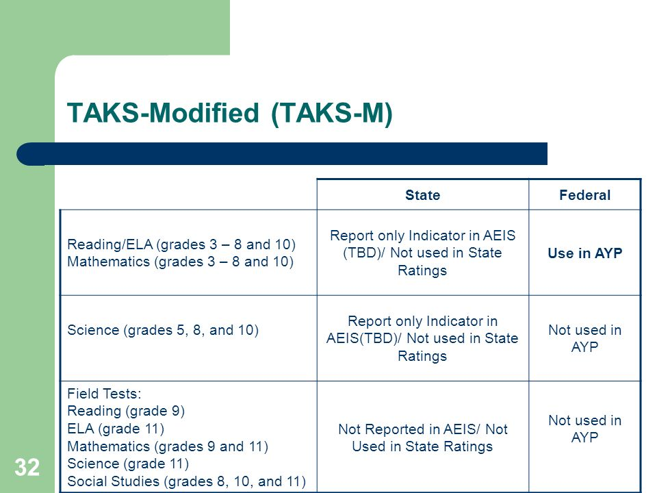 32 TAKS-Modified (TAKS-M) StateFederal Reading/ELA (grades 3 – 8 and 10) Mathematics (grades 3 – 8 and 10) Report only Indicator in AEIS (TBD)/ Not used in State Ratings Use in AYP Science (grades 5, 8, and 10) Report only Indicator in AEIS(TBD)/ Not used in State Ratings Not used in AYP Field Tests: Reading (grade 9) ELA (grade 11) Mathematics (grades 9 and 11) Science (grade 11) Social Studies (grades 8, 10, and 11) Not Reported in AEIS/ Not Used in State Ratings Not used in AYP
