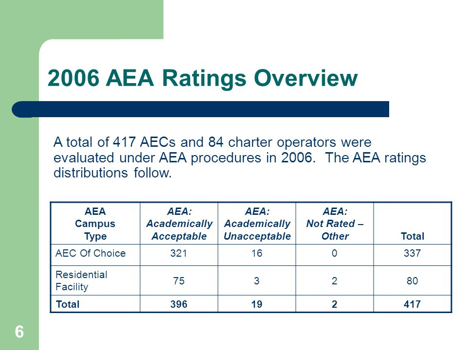 6 AEA Campus Type AEA: Academically Acceptable AEA: Academically Unacceptable AEA: Not Rated – OtherTotal AEC Of Choice321160337 Residential Facility 753280 Total396192417 A total of 417 AECs and 84 charter operators were evaluated under AEA procedures in 2006.