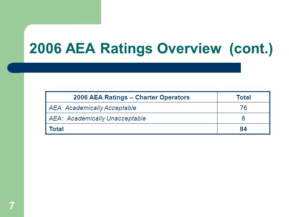 7 2006 AEA Ratings Overview (cont.) 2006 AEA Ratings – Charter OperatorsTotal AEA: Academically Acceptable76 AEA: Academically Unacceptable8 Total84