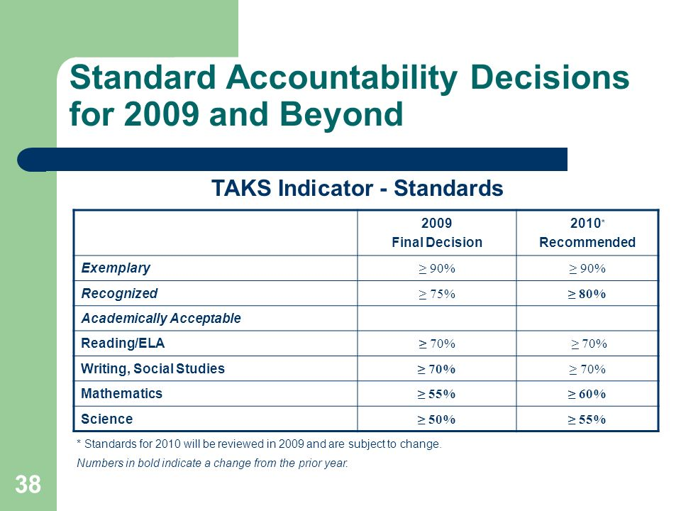 38 Standard Accountability Decisions for 2009 and Beyond 2009 Final Decision 2010 * Recommended Exemplary 90% Recognized 75% 80% Academically Acceptable Reading/ELA 70% Writing, Social Studies 70% Mathematics 55% 60% Science 50% 55% * Standards for 2010 will be reviewed in 2009 and are subject to change.