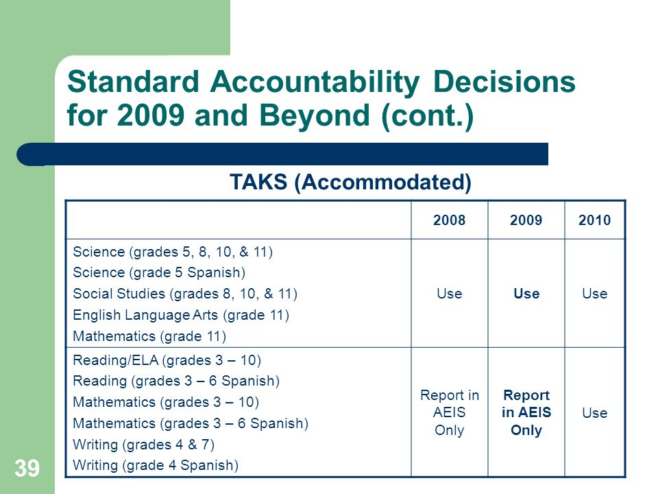 39 Standard Accountability Decisions for 2009 and Beyond (cont.) TAKS (Accommodated) 200820092010 Science (grades 5, 8, 10, & 11) Science (grade 5 Spanish) Social Studies (grades 8, 10, & 11) English Language Arts (grade 11) Mathematics (grade 11) Use Reading/ELA (grades 3 – 10) Reading (grades 3 – 6 Spanish) Mathematics (grades 3 – 10) Mathematics (grades 3 – 6 Spanish) Writing (grades 4 & 7) Writing (grade 4 Spanish) Report in AEIS Only Use