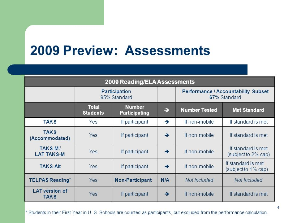 4 2009 Preview: Assessments * Students in their First Year in U.