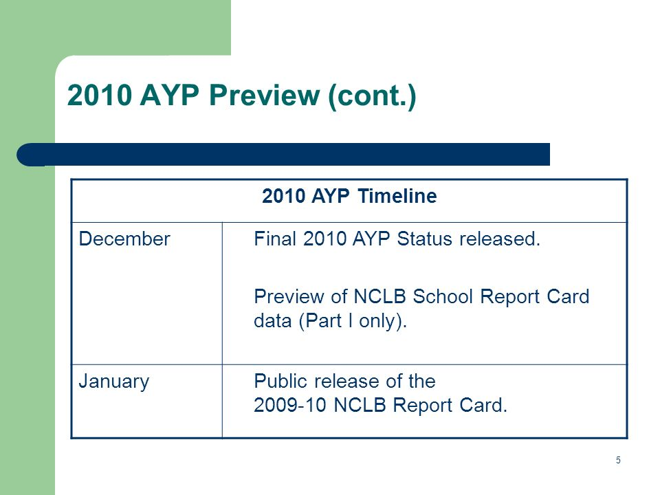 AYP Preview (cont.) 2010 AYP Timeline DecemberFinal 2010 AYP Status released.