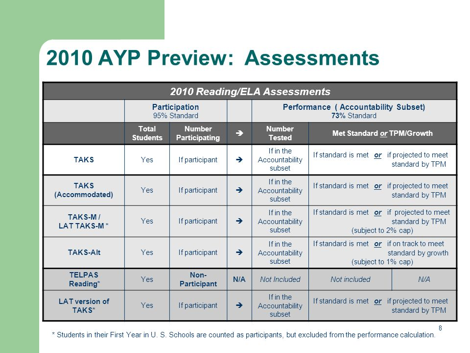 8 2010 AYP Preview: Assessments * Students in their First Year in U.
