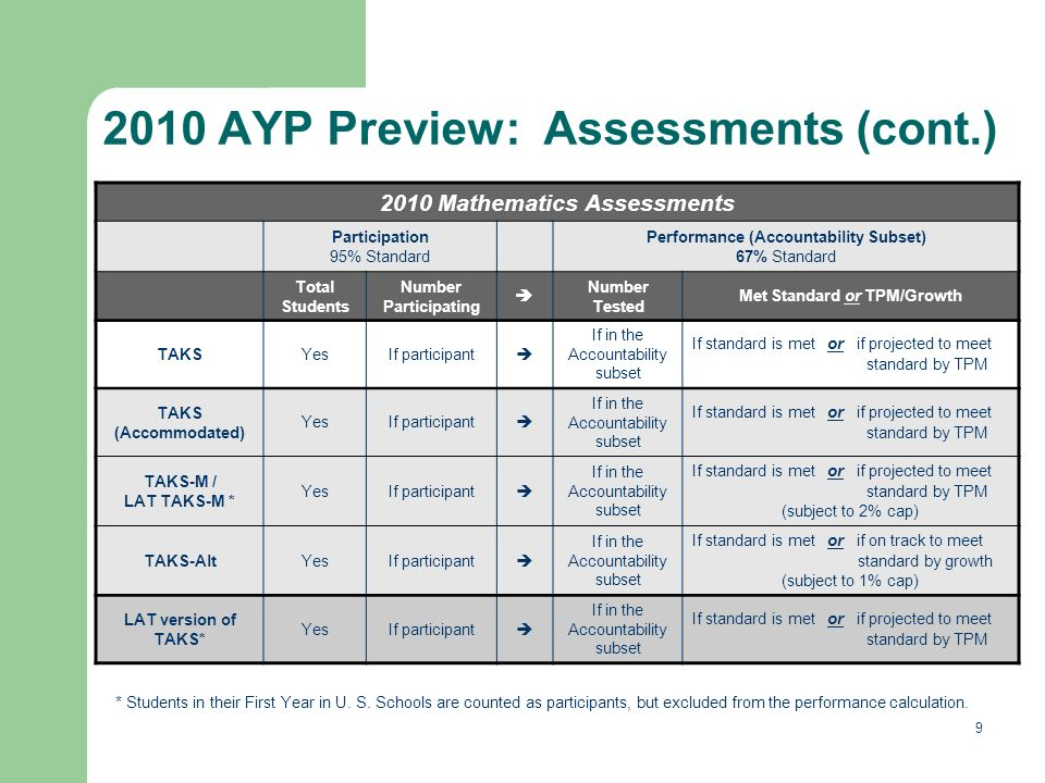 9 2010 AYP Preview: Assessments (cont.) * Students in their First Year in U.