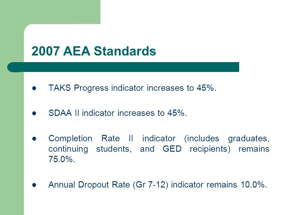 2007 AEA Standards TAKS Progress indicator increases to 45%.