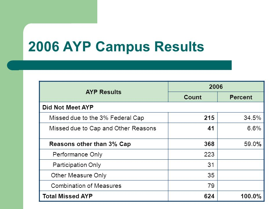 2006 AYP Campus Results AYP Results 2006 CountPercent Did Not Meet AYP Missed due to the 3% Federal Cap21534.5% Missed due to Cap and Other Reasons416.6% Reasons other than 3% Cap36859.0% Performance Only223 Participation Only31 Other Measure Only35 Combination of Measures79 Total Missed AYP624100.0%