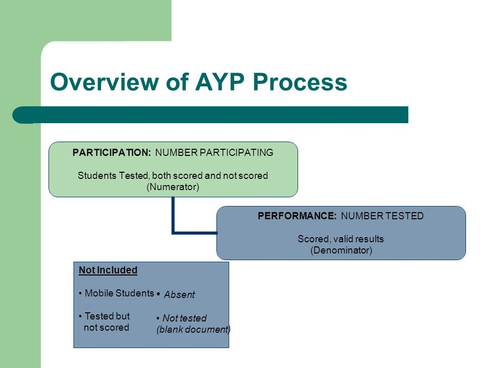 Overview of AYP Process PARTICIPATION: NUMBER PARTICIPATING Students Tested, both scored and not scored (Numerator) PERFORMANCE: NUMBER TESTED Scored, valid results (Denominator) Not Included Mobile Students Tested but not scored Absent Not tested (blank document)