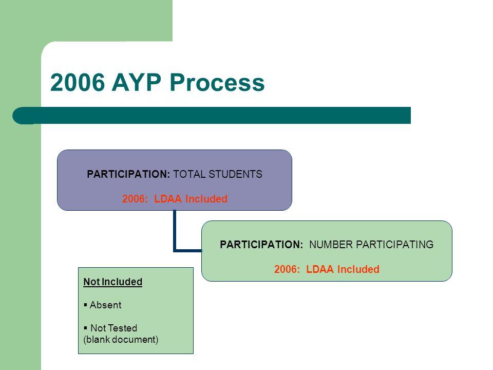 2006 AYP Process PARTICIPATION: TOTAL STUDENTS 2006: LDAA Included PARTICIPATION: NUMBER PARTICIPATING 2006: LDAA Included Not Included Absent Not Tested (blank document)