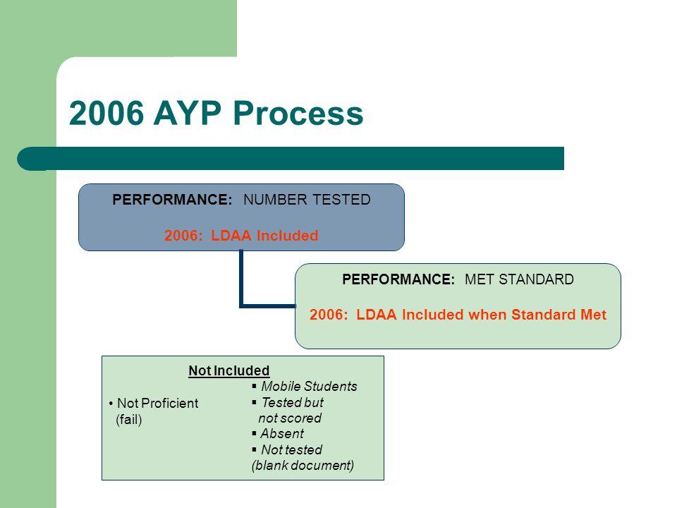 2006 AYP Process PERFORMANCE: NUMBER TESTED 2006: LDAA Included PERFORMANCE: MET STANDARD 2006: LDAA Included when Standard Met Not Included Not Profi