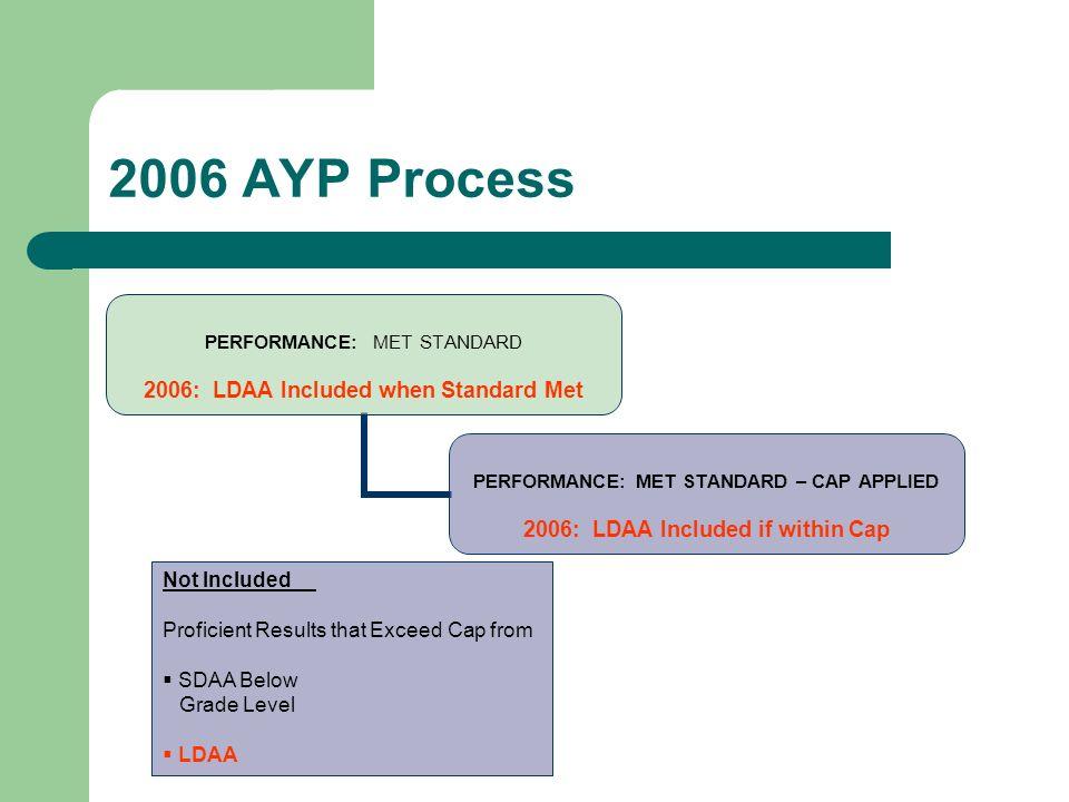 2006 AYP Process PERFORMANCE: MET STANDARD 2006: LDAA Included when Standard Met PERFORMANCE: MET STANDARD – CAP APPLIED 2006: LDAA Included if within Cap Not Included Proficient Results that Exceed Cap from SDAA Below Grade Level LDAA