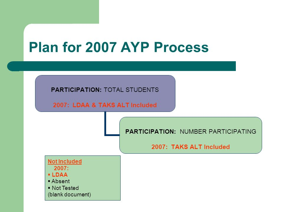 Plan for 2007 AYP Process PARTICIPATION: TOTAL STUDENTS 2007: LDAA & TAKS ALT Included PARTICIPATION: NUMBER PARTICIPATING 2007: TAKS ALT Included Not