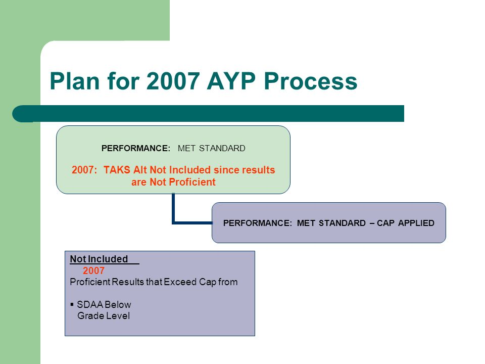 Plan for 2007 AYP Process PERFORMANCE: MET STANDARD 2007: TAKS Alt Not Included since results are Not Proficient PERFORMANCE: MET STANDARD – CAP APPLI