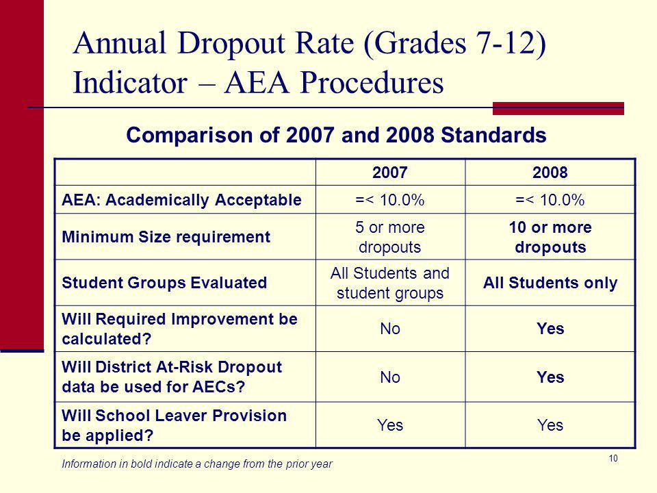 9 Completion Rate I (Grade 9-12) Indicator – Standard Procedures (continued) 20072008 Student Groups Evaluated All Students and student groups Minimum Size requirement for All Students =>5 dropouts and 10 students Minimum Size requirement for Student groups =>5 dropouts and 30/10%/50 Will Required Improvement be calculated.