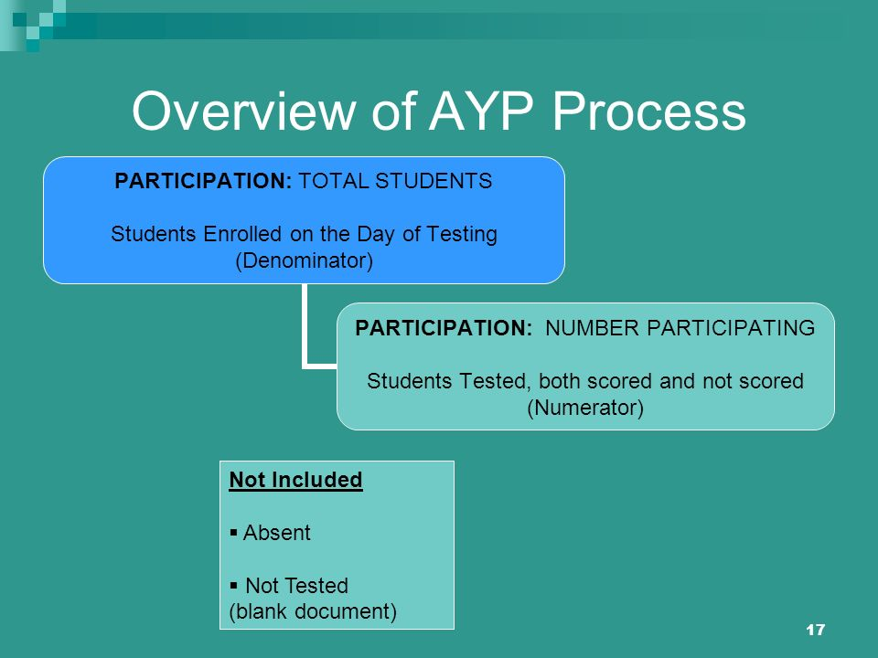 17 Overview of AYP Process PARTICIPATION: TOTAL STUDENTS Students Enrolled on the Day of Testing (Denominator) PARTICIPATION: NUMBER PARTICIPATING Students Tested, both scored and not scored (Numerator) Not Included Absent Not Tested (blank document)