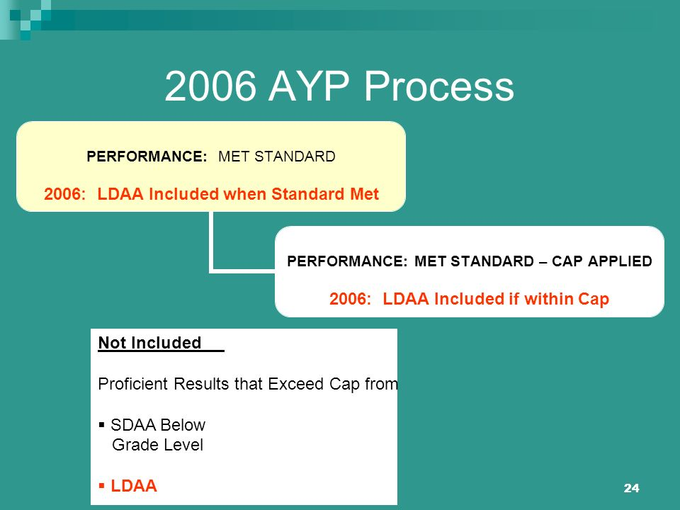 24 2006 AYP Process PERFORMANCE: MET STANDARD 2006: LDAA Included when Standard Met PERFORMANCE: MET STANDARD – CAP APPLIED 2006: LDAA Included if wit