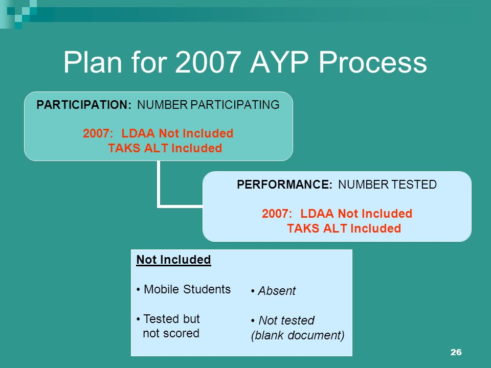26 Plan for 2007 AYP Process PARTICIPATION: NUMBER PARTICIPATING 2007: LDAA Not Included TAKS ALT Included PERFORMANCE: NUMBER TESTED 2007: LDAA Not I
