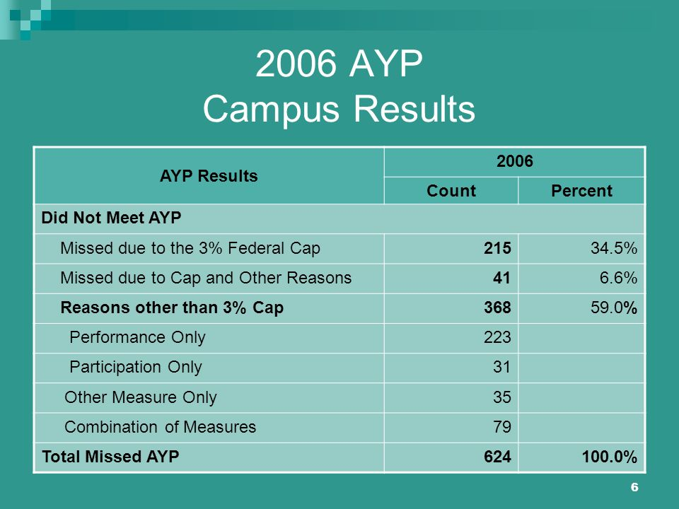 6 2006 AYP Campus Results AYP Results 2006 CountPercent Did Not Meet AYP Missed due to the 3% Federal Cap21534.5% Missed due to Cap and Other Reasons4
