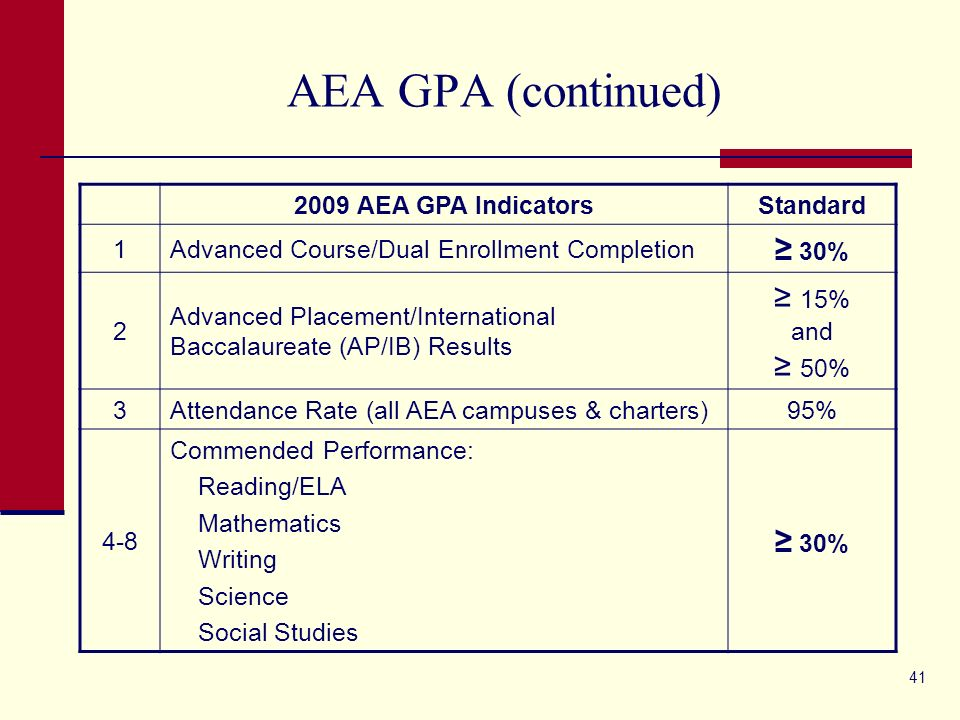 41 AEA GPA (continued) 2009 AEA GPA IndicatorsStandard 1Advanced Course/Dual Enrollment Completion 30% 2 Advanced Placement/International Baccalaureate (AP/IB) Results 15% and 50% 3Attendance Rate (all AEA campuses & charters)95% 4-8 Commended Performance: Reading/ELA Mathematics Writing Science Social Studies 30%