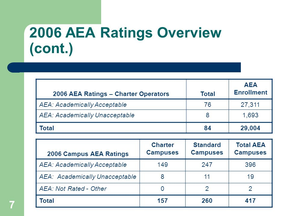 8 2006 Charter Operator Ratings Accountability RatingCountPercent Exemplary63.1% Recognized2412.4% Academically Acceptable13268.0% Standard Procedures5628.9% AEA Procedures7639.2% Academically Unacceptable2914.9% Standard Procedures2110.8% AEA Procedures84.1% Not Rated: Other31.5% AEA: Not Rated - Other00.0% Total194100.0%