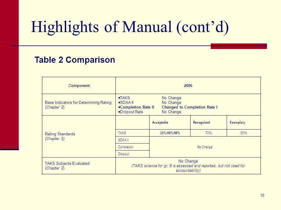 9 Highlights of Manual (contd) Table 2 Comparison Provides a summary of changes to the 2006 System compared to the 2005 System.