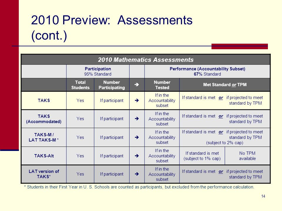 Preview: Assessments (cont.) * Students in their First Year in U.