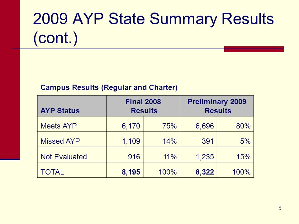 5 2009 AYP State Summary Results (cont.) Campus Results (Regular and Charter) AYP Status Final 2008 Results Preliminary 2009 Results Meets AYP6,17075%6,69680% Missed AYP1,10914%3915% Not Evaluated91611%1,23515% TOTAL8,195100%8,322100%
