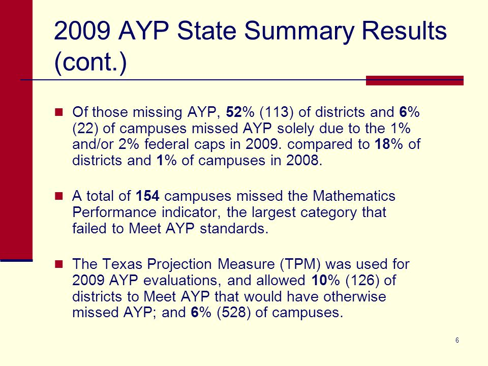 AYP State Summary Results (cont.) Of those missing AYP, 52% (113) of districts and 6% (22) of campuses missed AYP solely due to the 1% and/or 2% federal caps in 2009.