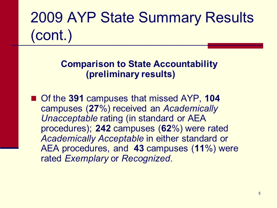 AYP State Summary Results (cont.) Comparison to State Accountability (preliminary results) Of the 391 campuses that missed AYP, 104 campuses (27%) received an Academically Unacceptable rating (in standard or AEA procedures); 242 campuses (62%) were rated Academically Acceptable in either standard or AEA procedures, and 43 campuses (11%) were rated Exemplary or Recognized.