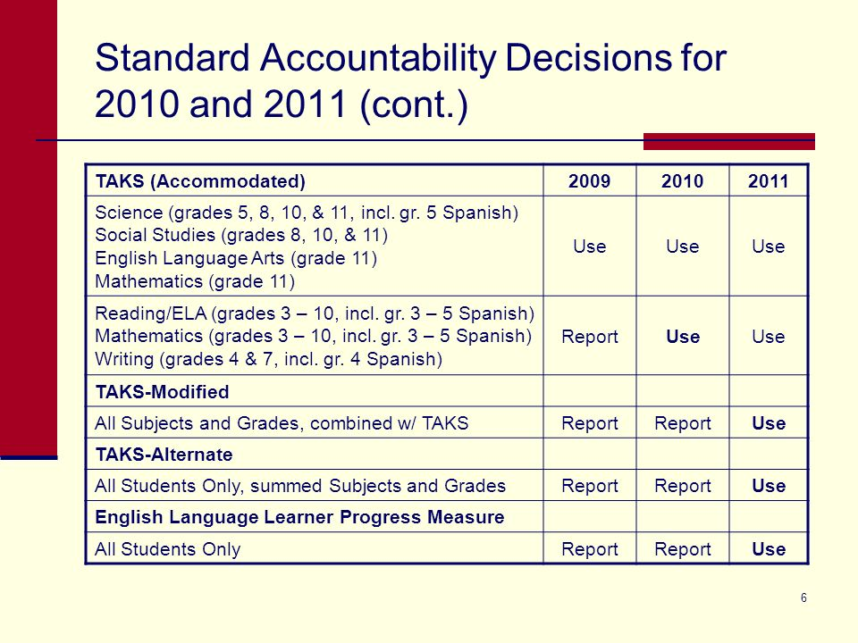 6 Standard Accountability Decisions for 2010 and 2011 (cont.) TAKS (Accommodated)200920102011 Science (grades 5, 8, 10, & 11, incl. gr. 5 Spanish) Soc