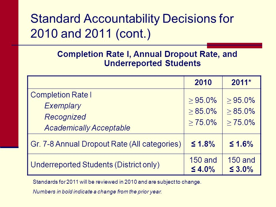 Standards for 2011 will be reviewed in 2010 and are subject to change. Numbers in bold indicate a change from the prior year. Standard Accountability