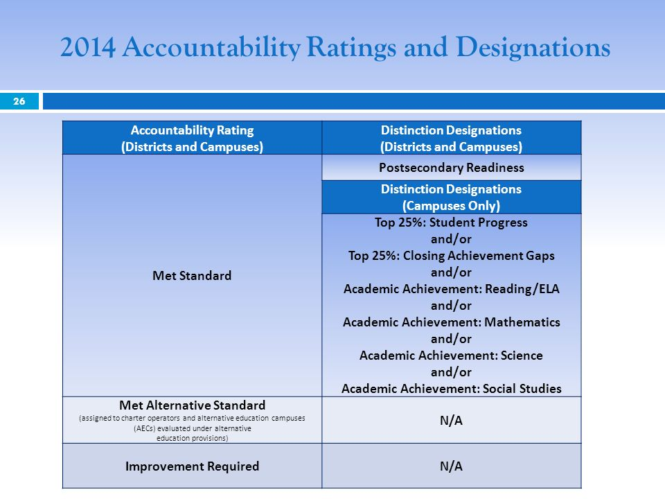 Accountability Ratings and Designations Accountability Rating (Districts and Campuses) Distinction Designations (Districts and Campuses) Met Standard Postsecondary Readiness Distinction Designations (Campuses Only) Top 25%: Student Progress and/or Top 25%: Closing Achievement Gaps and/or Academic Achievement: Reading/ELA and/or Academic Achievement: Mathematics and/or Academic Achievement: Science and/or Academic Achievement: Social Studies Met Alternative Standard (assigned to charter operators and alternative education campuses (AECs) evaluated under alternative education provisions) N/A Improvement RequiredN/A