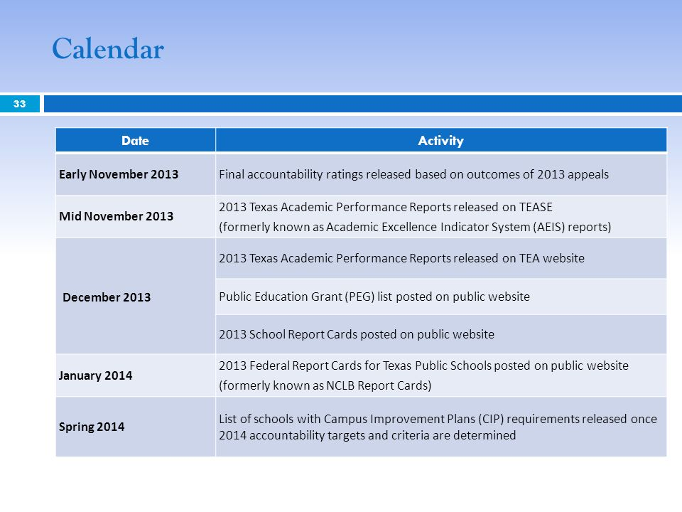 Calendar 33 DateActivity Early November 2013Final accountability ratings released based on outcomes of 2013 appeals Mid November Texas Academic Performance Reports released on TEASE (formerly known as Academic Excellence Indicator System (AEIS) reports) December Texas Academic Performance Reports released on TEA website Public Education Grant (PEG) list posted on public website 2013 School Report Cards posted on public website January Federal Report Cards for Texas Public Schools posted on public website (formerly known as NCLB Report Cards) Spring 2014 List of schools with Campus Improvement Plans (CIP) requirements released once 2014 accountability targets and criteria are determined