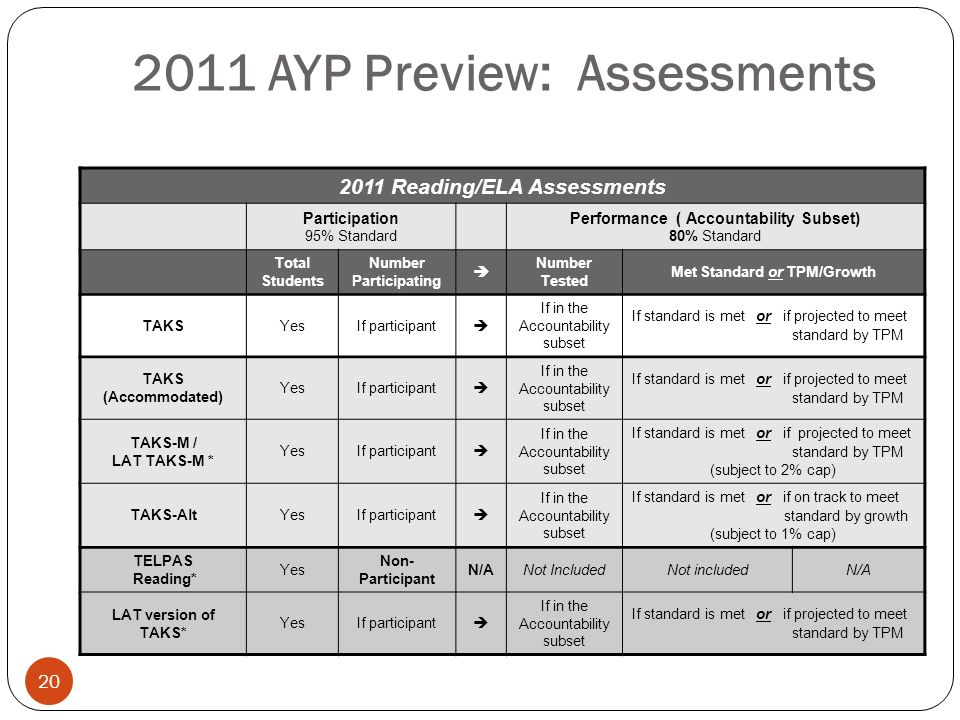 20 2011 AYP Preview: Assessments * Students in their First Year in U. S. Schools are counted as participants, but excluded from the performance calcul