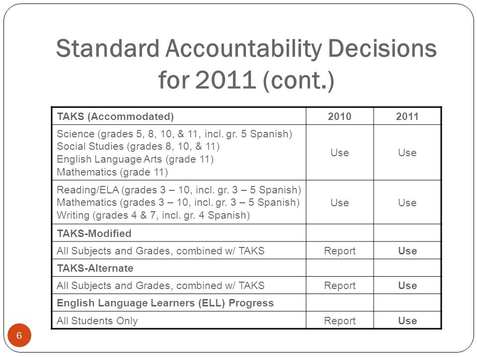 Standard Accountability Decisions for 2011 (cont.) 6 TAKS (Accommodated)20102011 Science (grades 5, 8, 10, & 11, incl. gr. 5 Spanish) Social Studies (