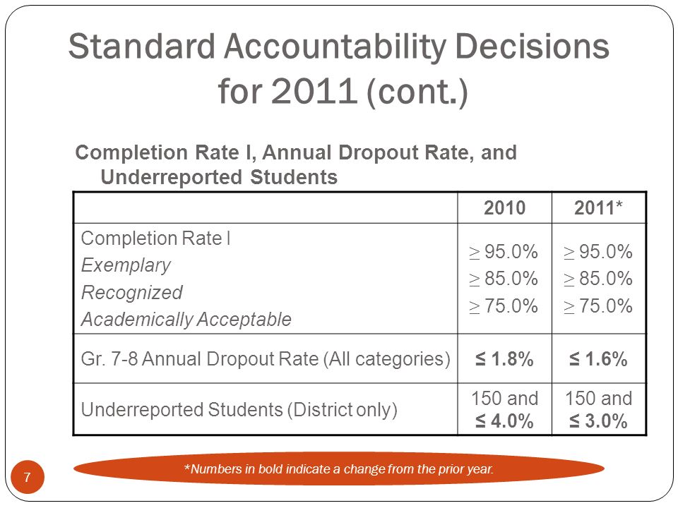 Standard Accountability Decisions for 2011 (cont.) 20102011* Completion Rate I Exemplary Recognized Academically Acceptable 95.0% 85.0% 75.0% 95.0% 85