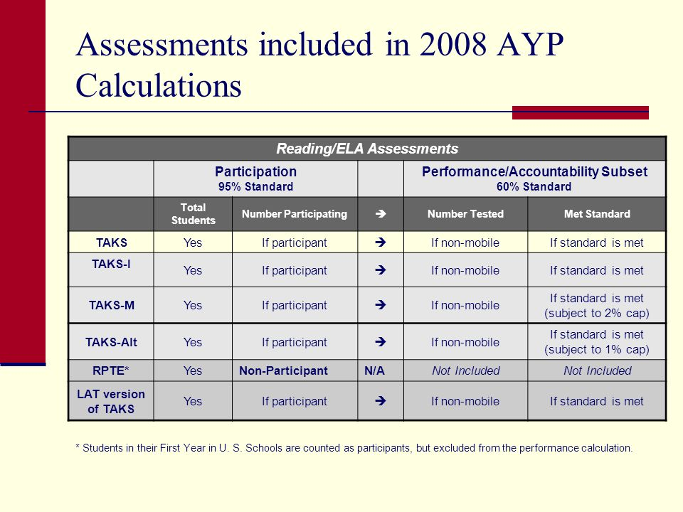 Assessments included in 2008 AYP Calculations Reading/ELA Assessments Participation 95% Standard Performance/Accountability Subset 60% Standard Total Students Number Participating Number TestedMet Standard TAKSYesIf participant If non-mobileIf standard is met TAKS-I YesIf participant If non-mobileIf standard is met TAKS-MYesIf participant If non-mobile If standard is met (subject to 2% cap) TAKS-AltYesIf participant If non-mobile If standard is met (subject to 1% cap) RPTE*YesNon-ParticipantN/ANot Included LAT version of TAKS YesIf participant If non-mobileIf standard is met * Students in their First Year in U.