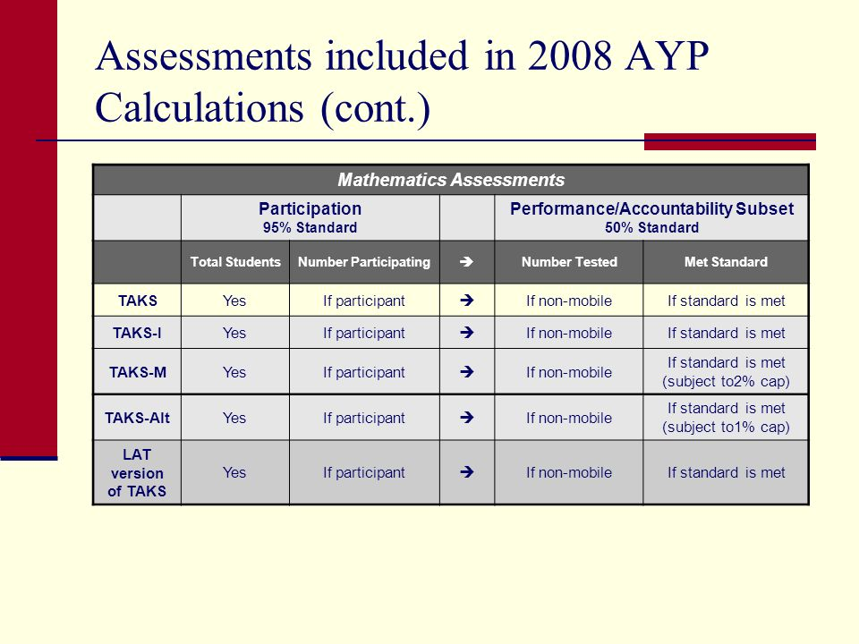 Assessments included in 2008 AYP Calculations (cont.) Mathematics Assessments Participation 95% Standard Performance/Accountability Subset 50% Standard Total StudentsNumber Participating Number TestedMet Standard TAKSYesIf participant If non-mobileIf standard is met TAKS-IYesIf participant If non-mobileIf standard is met TAKS-MYesIf participant If non-mobile If standard is met (subject to2% cap) TAKS-AltYesIf participant If non-mobile If standard is met (subject to1% cap) LAT version of TAKS YesIf participant If non-mobileIf standard is met