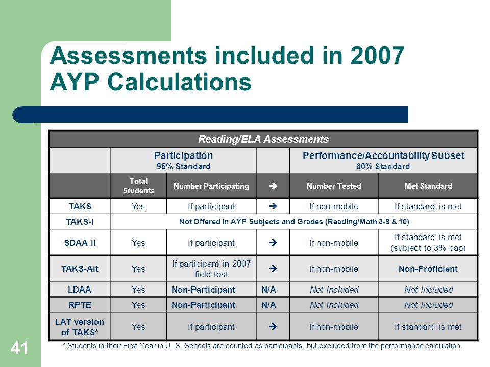 41 Assessments included in 2007 AYP Calculations Reading/ELA Assessments Participation 95% Standard Performance/Accountability Subset 60% Standard Total Students Number Participating Number TestedMet Standard TAKSYesIf participant If non-mobileIf standard is met TAKS-I Not Offered in AYP Subjects and Grades (Reading/Math 3-8 & 10) SDAA IIYesIf participant If non-mobile If standard is met (subject to 3% cap) TAKS-AltYes If participant in 2007 field test If non-mobileNon-Proficient LDAAYesNon-ParticipantN/ANot Included RPTEYesNon-ParticipantN/ANot Included LAT version of TAKS* YesIf participant If non-mobileIf standard is met * Students in their First Year in U.