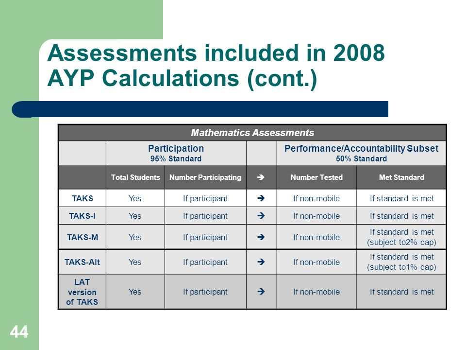 44 Assessments included in 2008 AYP Calculations (cont.) Mathematics Assessments Participation 95% Standard Performance/Accountability Subset 50% Standard Total StudentsNumber Participating Number TestedMet Standard TAKSYesIf participant If non-mobileIf standard is met TAKS-IYesIf participant If non-mobileIf standard is met TAKS-MYesIf participant If non-mobile If standard is met (subject to2% cap) TAKS-AltYesIf participant If non-mobile If standard is met (subject to1% cap) LAT version of TAKS YesIf participant If non-mobileIf standard is met