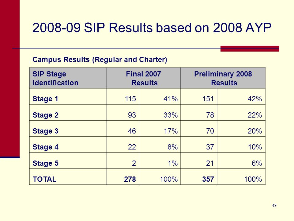 49 2008-09 SIP Results based on 2008 AYP Campus Results (Regular and Charter) SIP Stage Identification Final 2007 Results Preliminary 2008 Results Stage 111541%15142% Stage 29333%7822% Stage 34617%7020% Stage 4228%3710% Stage 521%216% TOTAL278100%357100%