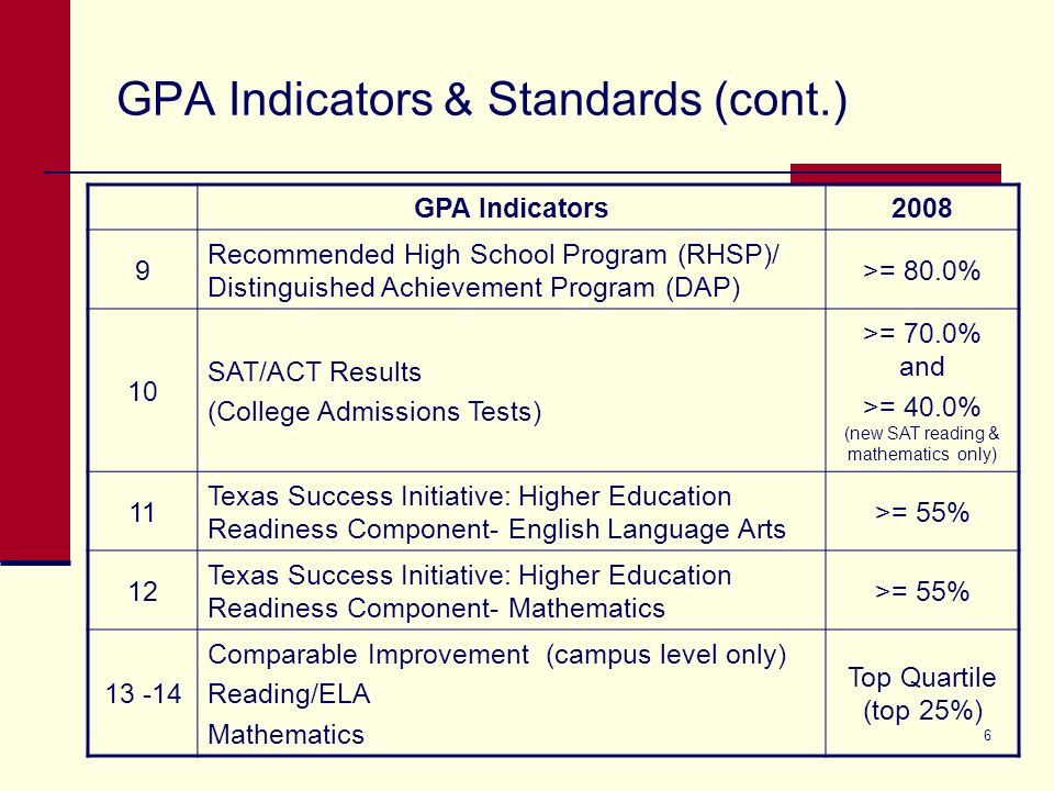 6 GPA Indicators & Standards (cont.) GPA Indicators2008 9 Recommended High School Program (RHSP)/ Distinguished Achievement Program (DAP) >= 80.0% 10 SAT/ACT Results (College Admissions Tests) >= 70.0% and >= 40.0% (new SAT reading & mathematics only) 11 Texas Success Initiative: Higher Education Readiness Component- English Language Arts >= 55% 12 Texas Success Initiative: Higher Education Readiness Component- Mathematics >= 55% 13 -14 Comparable Improvement (campus level only) Reading/ELA Mathematics Top Quartile (top 25%)
