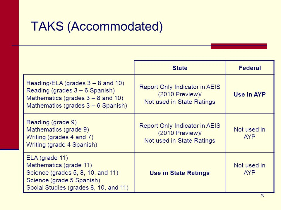 70 TAKS (Accommodated) StateFederal Reading/ELA (grades 3 – 8 and 10) Reading (grades 3 – 6 Spanish) Mathematics (grades 3 – 8 and 10) Mathematics (grades 3 – 6 Spanish) Report Only Indicator in AEIS (2010 Preview)/ Not used in State Ratings Use in AYP Reading (grade 9) Mathematics (grade 9) Writing (grades 4 and 7) Writing (grade 4 Spanish) Report Only Indicator in AEIS (2010 Preview)/ Not used in State Ratings Not used in AYP ELA (grade 11) Mathematics (grade 11) Science (grades 5, 8, 10, and 11) Science (grade 5 Spanish) Social Studies (grades 8, 10, and 11) Use in State Ratings Not used in AYP