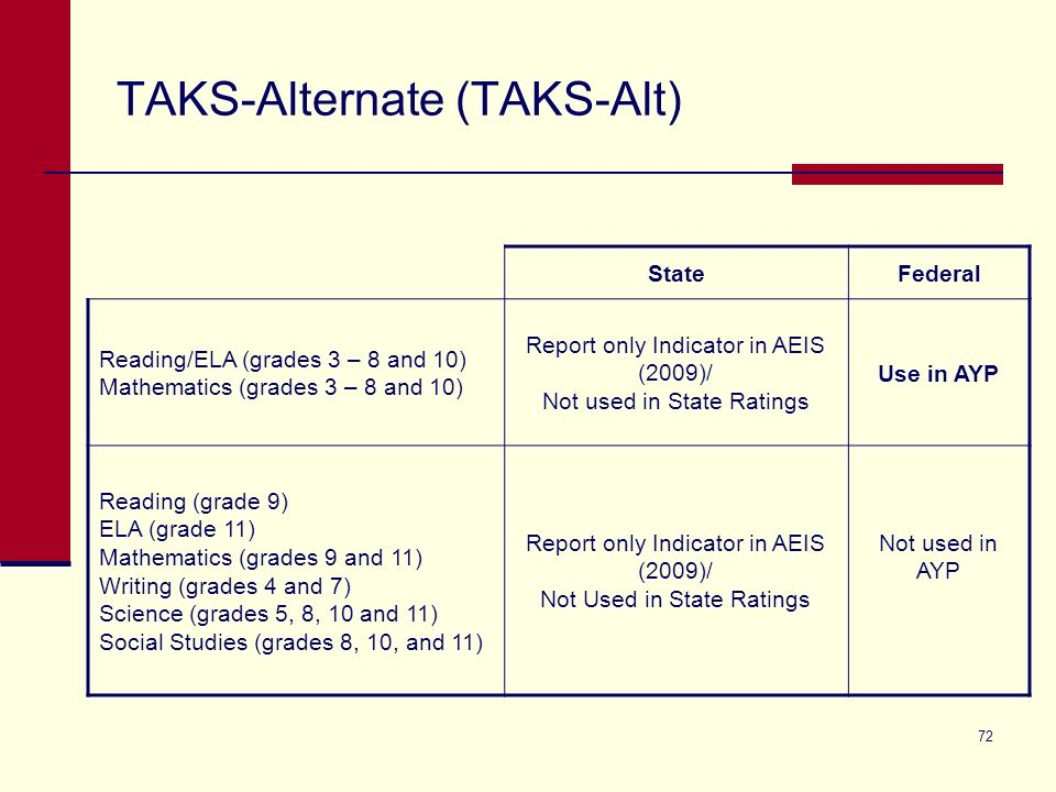 72 TAKS-Alternate (TAKS-Alt) StateFederal Reading/ELA (grades 3 – 8 and 10) Mathematics (grades 3 – 8 and 10) Report only Indicator in AEIS (2009)/ Not used in State Ratings Use in AYP Reading (grade 9) ELA (grade 11) Mathematics (grades 9 and 11) Writing (grades 4 and 7) Science (grades 5, 8, 10 and 11) Social Studies (grades 8, 10, and 11) Report only Indicator in AEIS (2009)/ Not Used in State Ratings Not used in AYP